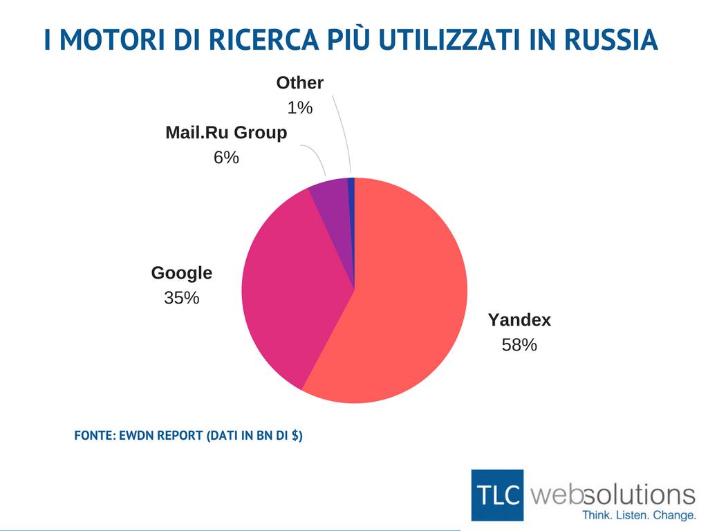 motori di ricerca - russia