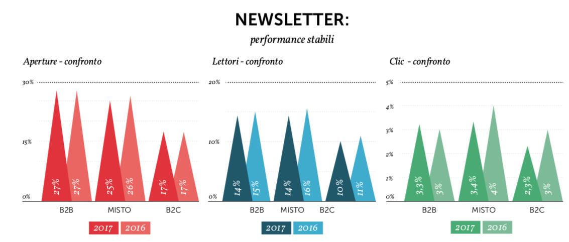 Valori medi di Open rate e CTR delle newsletter - Fonte: Osservatorio MailUp