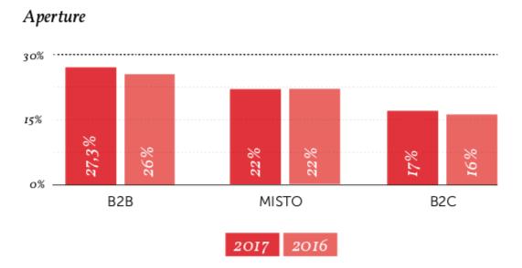 Valori medi di Open rate dell'email marketing - Fonte: Osservatorio MailUp