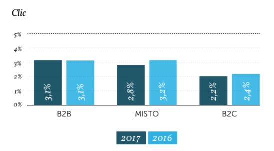 Valori medi di CTR dell'email marketing - Fonte: Osservatorio MailUp