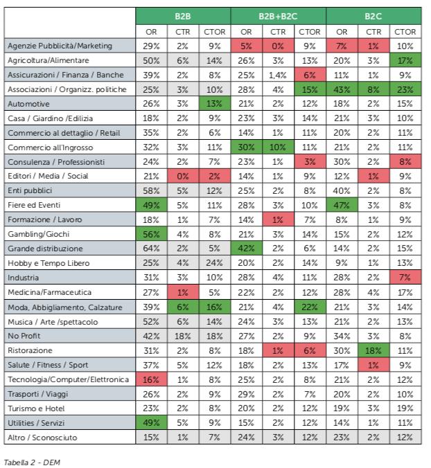 Valori medi di Open rate e CTR delle DEM per settore di business - Fonte: Osservatorio MailUp