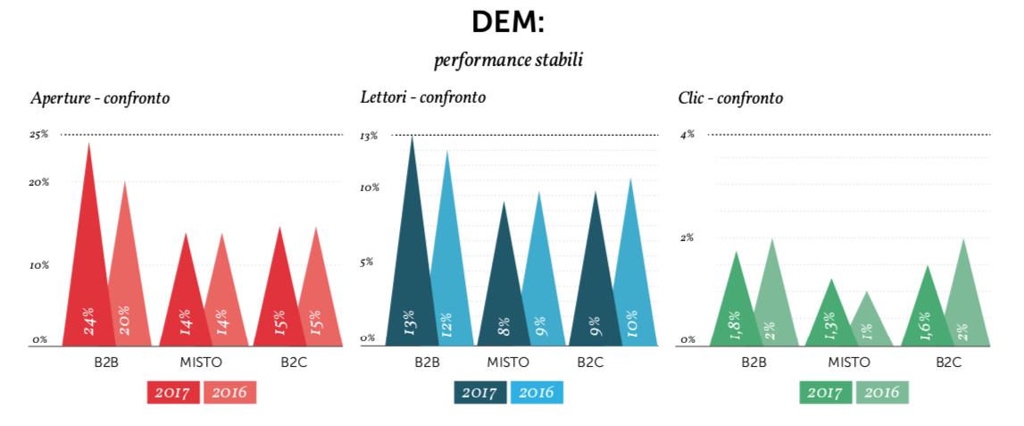 Valori medi di Open rate e CTR delle DEM - Fonte: Osservatorio MailUp