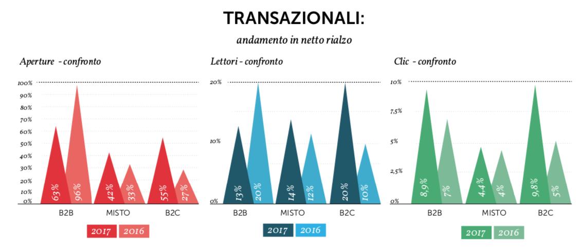 Valori medi di Open rate e CTR delle email transazionali - Fonte: Osservatorio MailUp