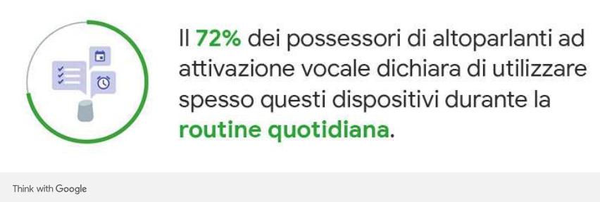 Assistenti vocali: il 72% li utilizza spesso durante il giorno